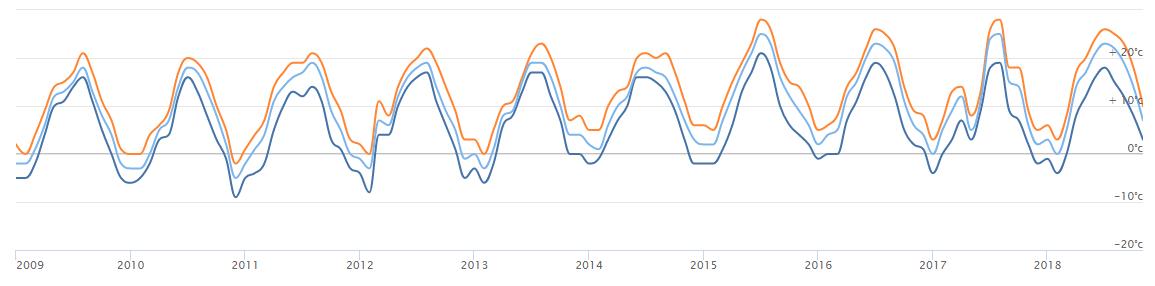 Přehled vývoje maximo-minimálních teplot 2009–2018