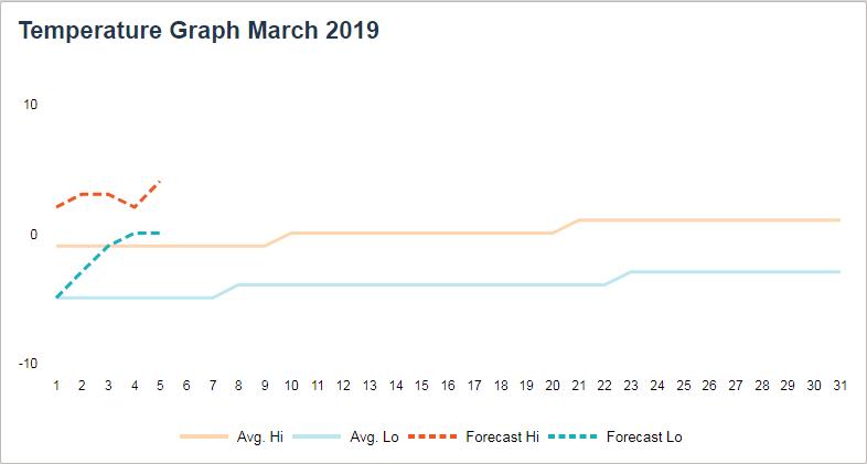 Paganella Ski Březen 2019 - předpověď teplot