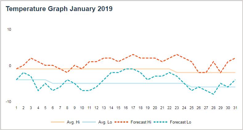 Paganella Ski Leden 2019 - předpověď teplot